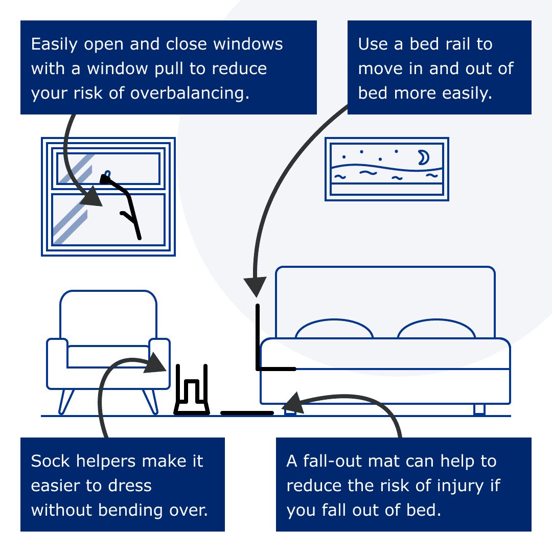 Infographic suggesting a window pull to help open/close windows, a bed rail to make it either to get in and out of bed, sock helper to make it easier to dress, and a fall out mat to reduce the risk of injury if you fall out of bed