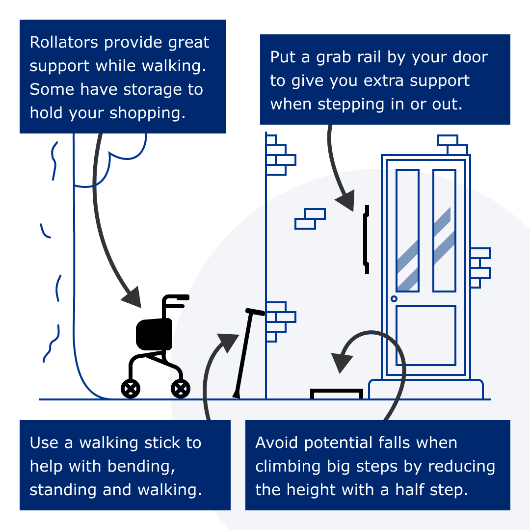 Infographic suggesting a rollator for support while walking, a grab rail by the door to make it easier to get in and out, a half step to help you climb big steps easier, and a walking stick.